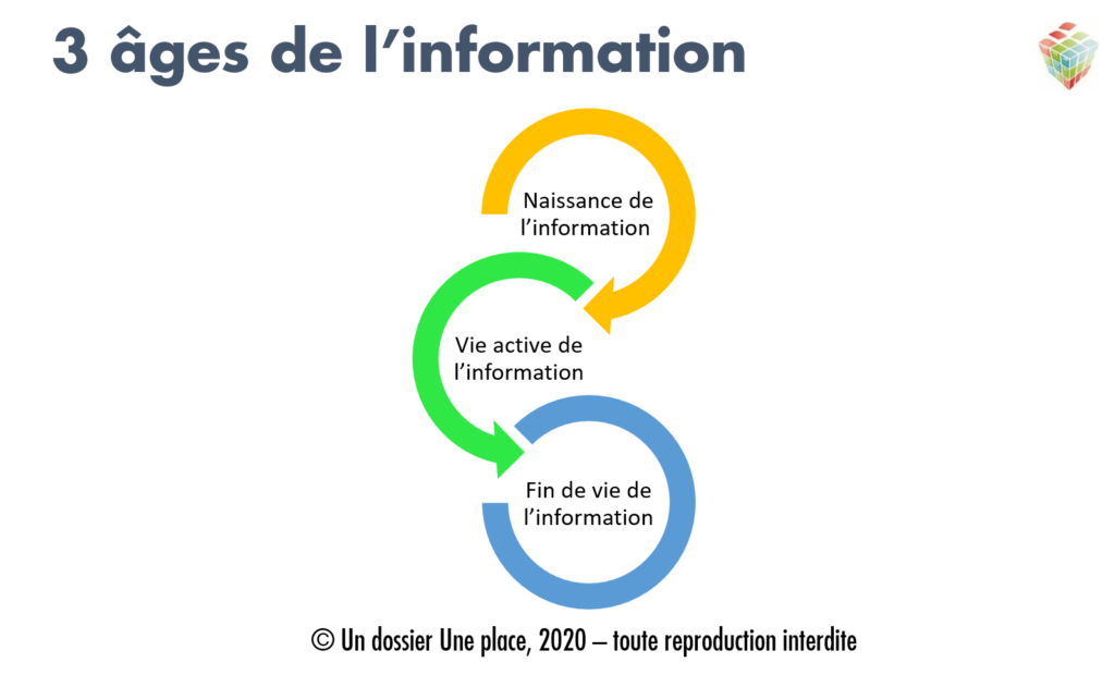 ged process informations